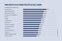 Fuerzas Militares y Registraduría son las instituciones en las que más confían los colombianos.jpg